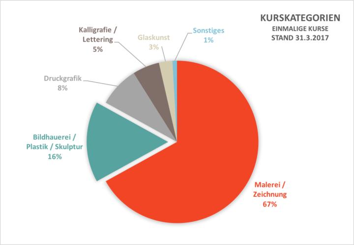 Anteil Malkurse, Vielfalt Kurskategorien